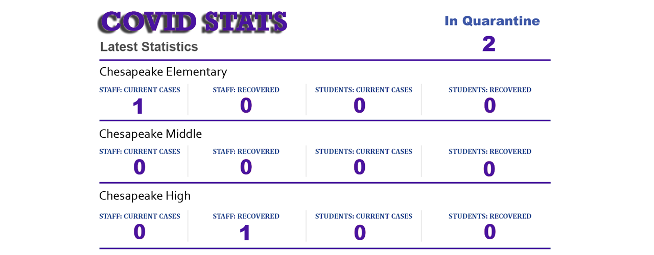 COVID Stats for District Purple Lettering