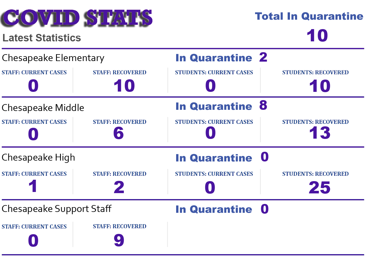 stats for covid for district